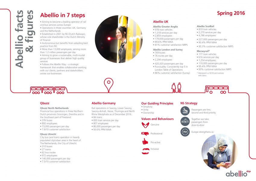 Facts & Figures - Abellio Group